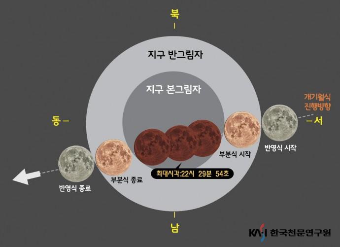 국립과천과학관 제공